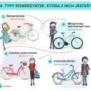 4 typy rowerzystek. Którą znich jesteś?