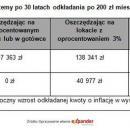 Trzymasz oszczędności na ROR – dajesz bankowi wprezencie 41 000 zł