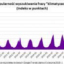 Nigdy wcześniej Polacy nie pożądali tak klimatyzacji
