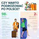 Jak ikiedy podróżujemy po Polsce? – zobacz raport