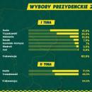 Według bukmacherów wybory wygra Andrzej Duda - również na Dolnym Śląsku