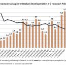 Polacy wydali na mieszkania najwięcej gotówki whistorii