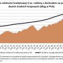 Hipoteczny boom ogarnął banki iPolaków